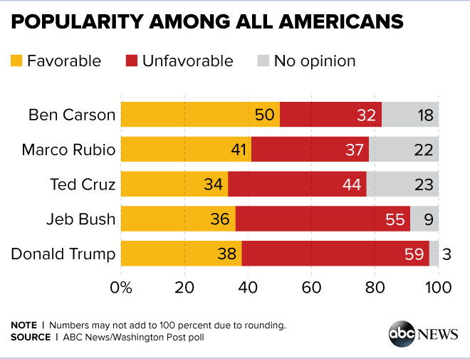Carson Leads in Popularity Overall; Even With Trump Within the GOP ...
