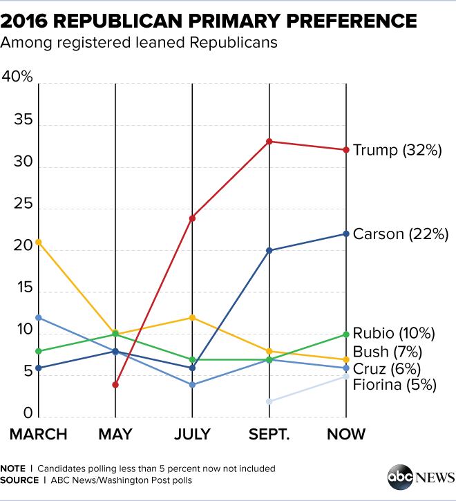politics donald trump leads expectations shows strength attributes poll story