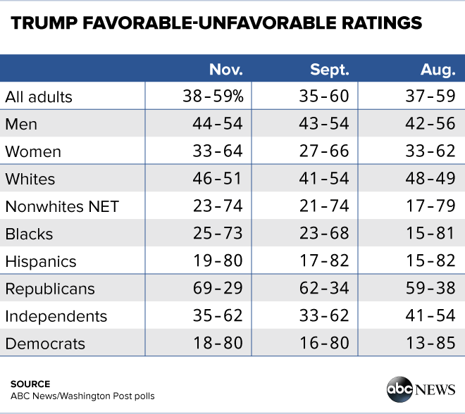 Trump Favorability: Stable Overall, Divisions Among Groups