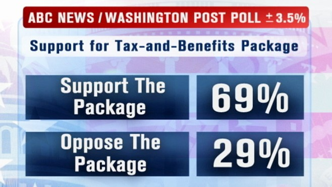 VIDEO: Poll Shows Support For Tax Package