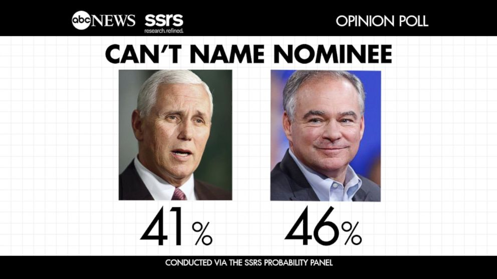 http://a.abcnews.com/images/Politics/ABC_ssrs_opinion_poll_jt_161002_16x9_992.jpg