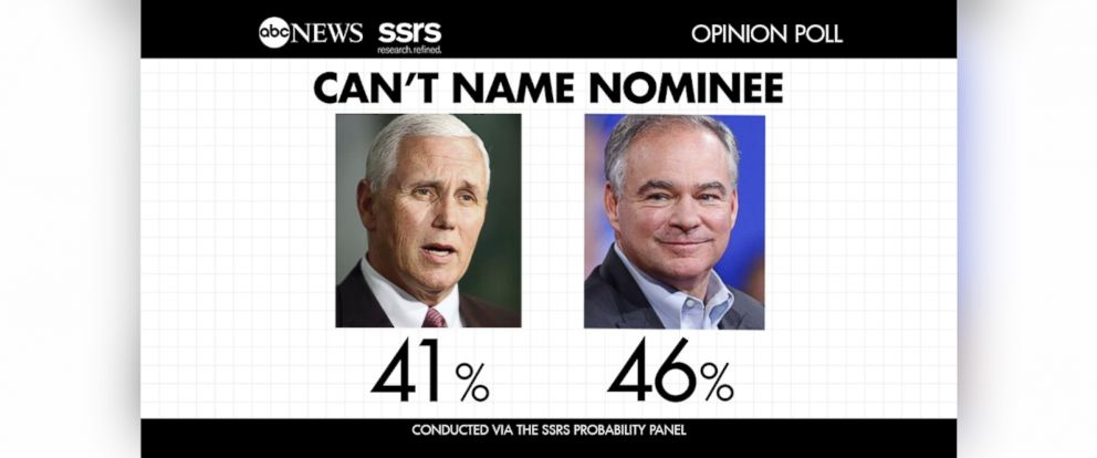 PHOTO: Ahead of the first vice presidential debate of the 2016 race, more than 40 percent of Americans cannot name the vice presidential candidates of either major party.