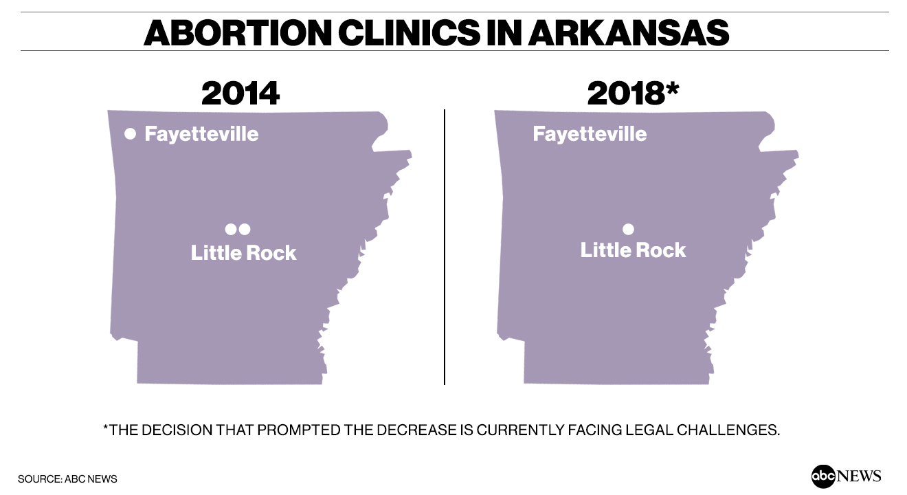 In growing number of states, women seeking abortions face the problem of where to go Abortion 20Clinics 20AR
