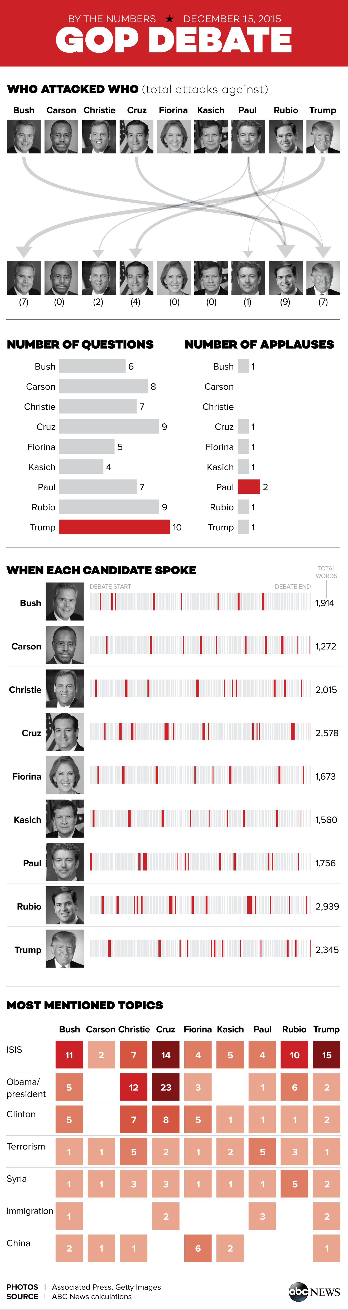 The Fifth Republican Debate by the Numbers - ABC News