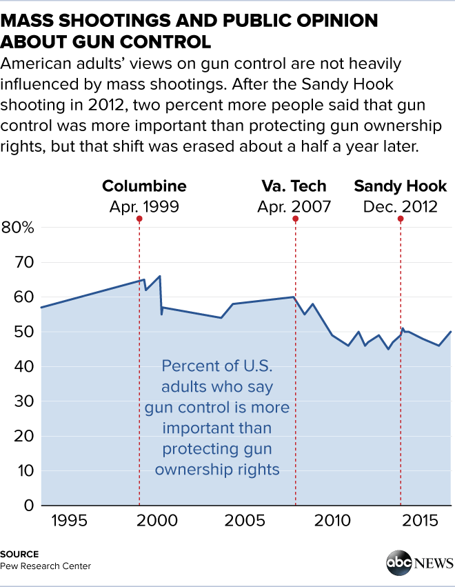 article mass shootings control
