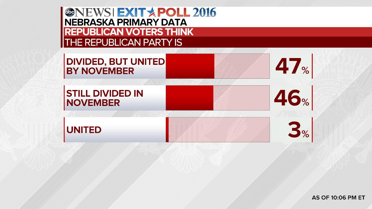 epolls senate nebraska republican primary