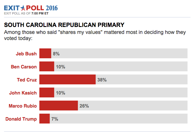Live South Carolina GOP Primary Exit Poll Analysis - ABC News