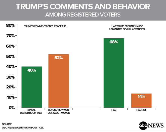 TrumpsCommentsAndBehavior Enthusiasm for Donald Trump Fades, Yet Partisanship Keeps It Close