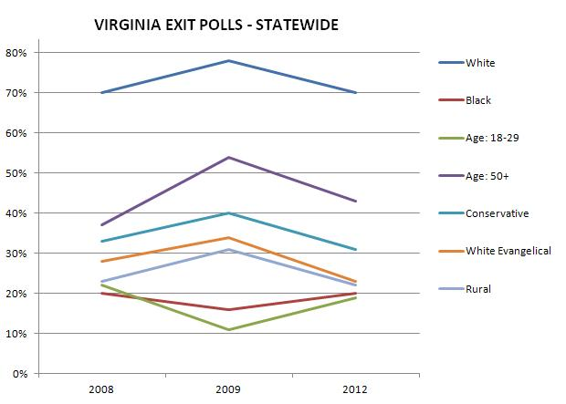 Why Conservative Crusader Ken Cuccinelli Can Win Virginia