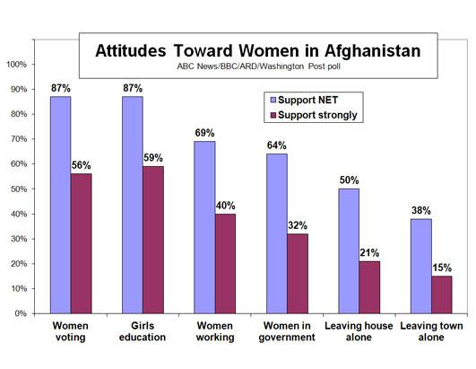 Afghanistan: Where Things Stand