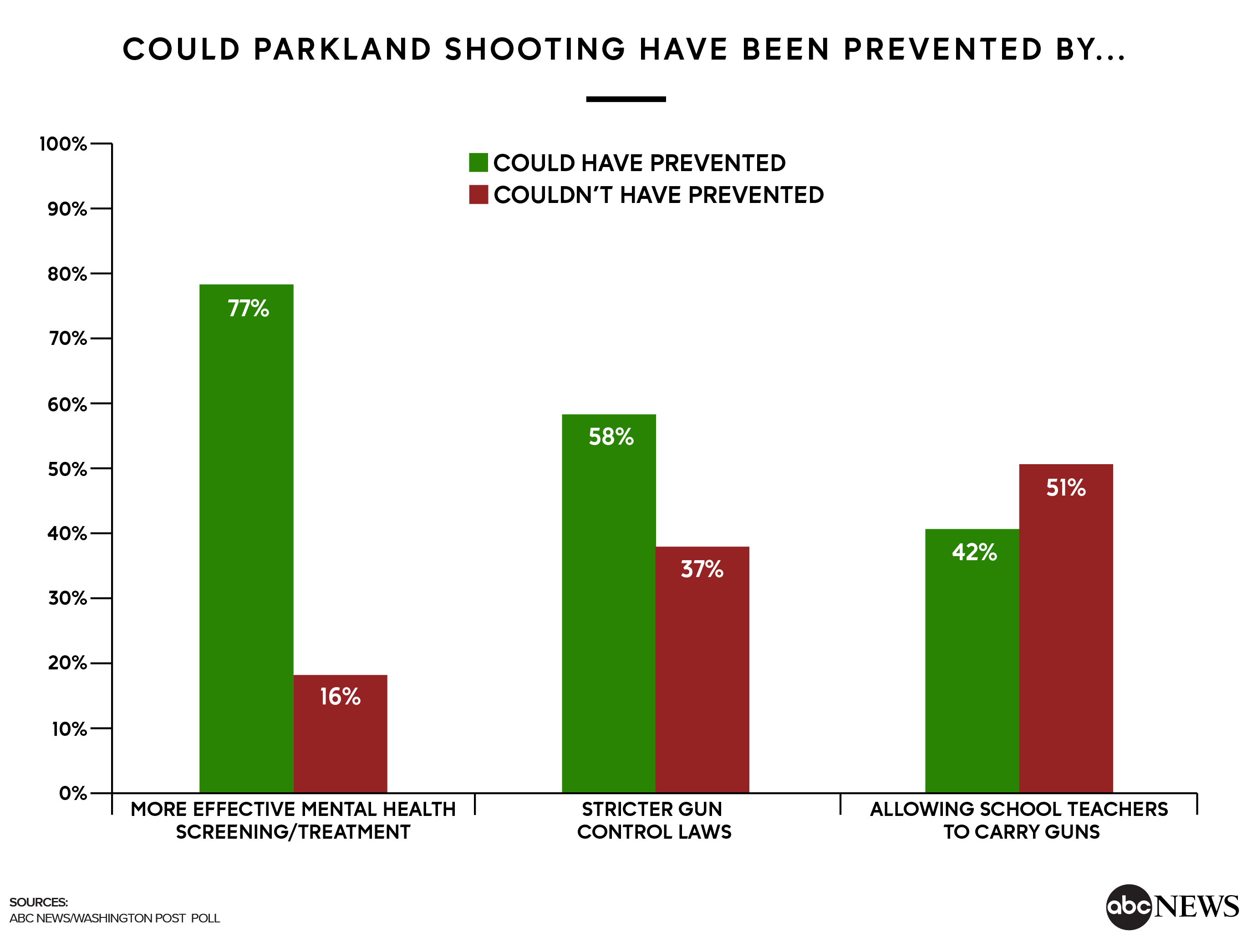 could%20parkland%20shooting%20have%20been%20prevented%20by 01 Most see inaction on mass shootings; mental health screening is a priority (POLL)