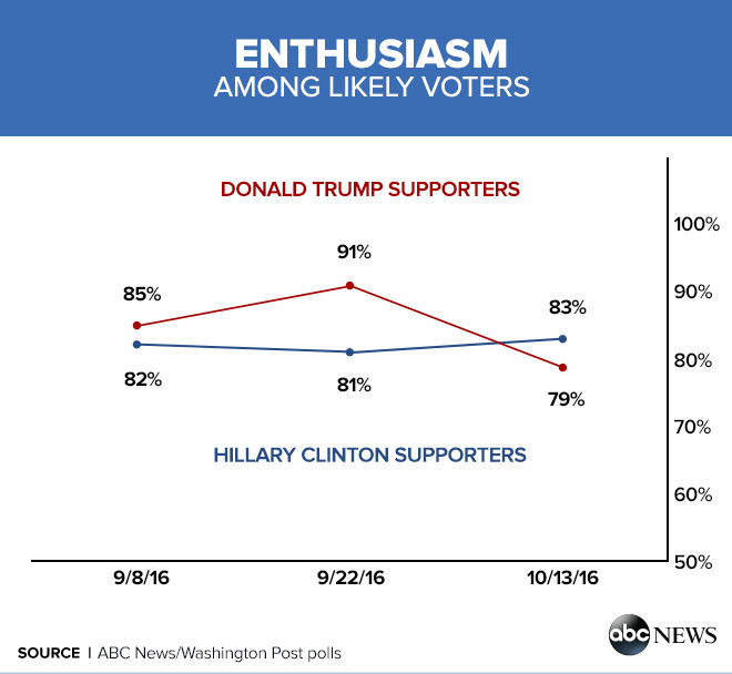 enthusiasm among likely voters Enthusiasm for Donald Trump Fades, Yet Partisanship Keeps It Close