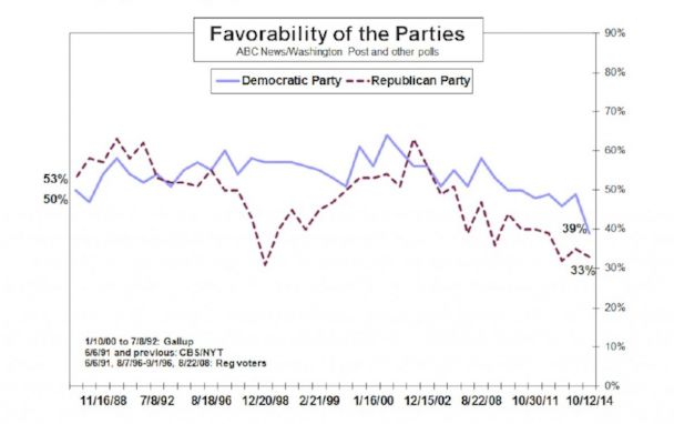 ht chart 5 kb 141014 19x12 608 Trouble Looms for Obama, Democrats with Election Day 2014 Approaching
