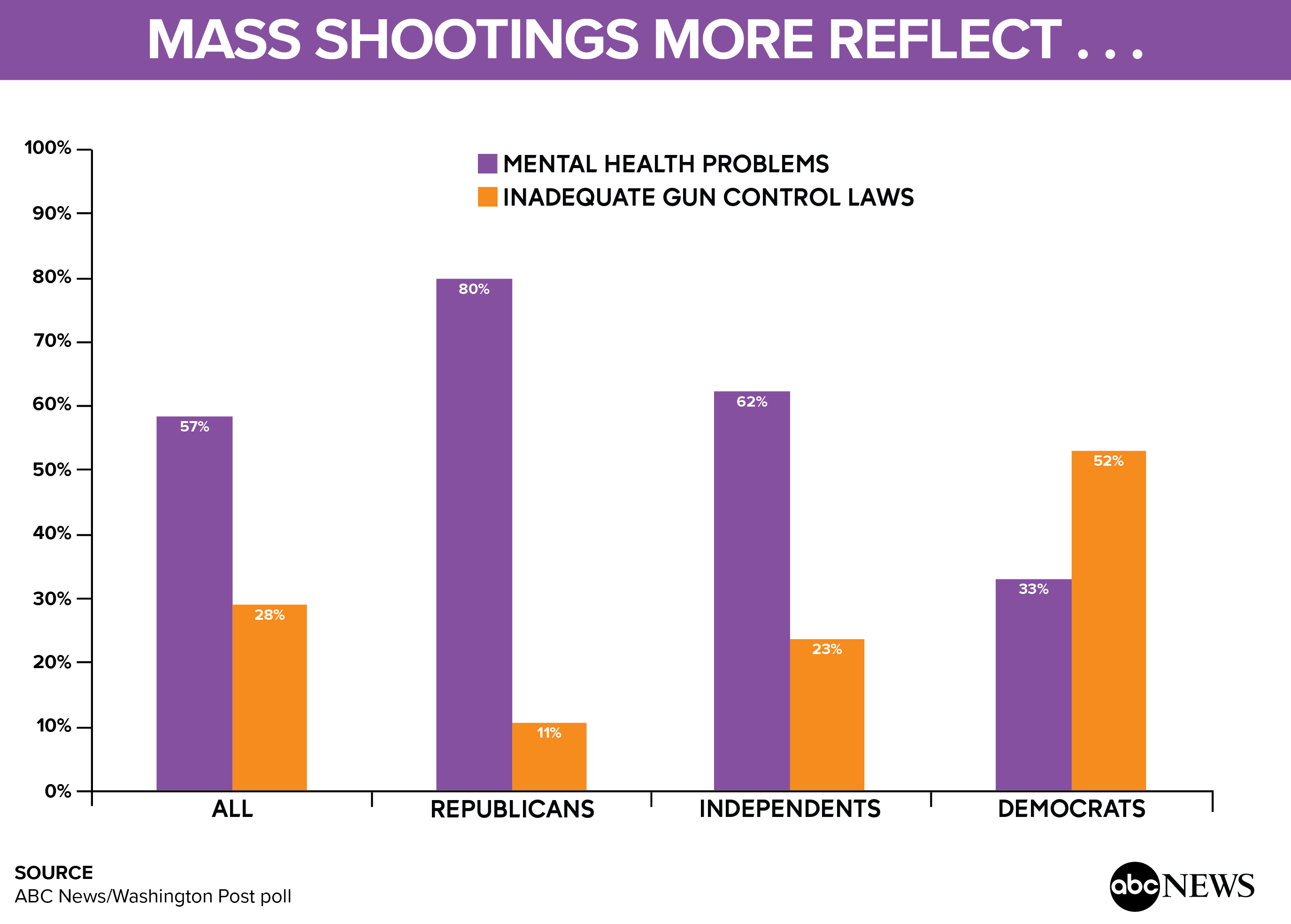 mass%20shooting%20more%20reflect 01 Most see inaction on mass shootings; mental health screening is a priority (POLL)
