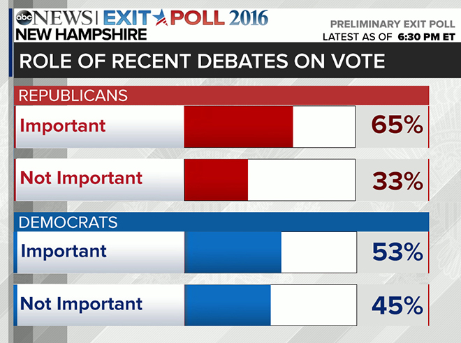 Image result for Democratic Primary Polling Analysis