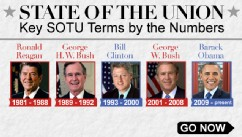 Key SOTU Terms by the Numbers