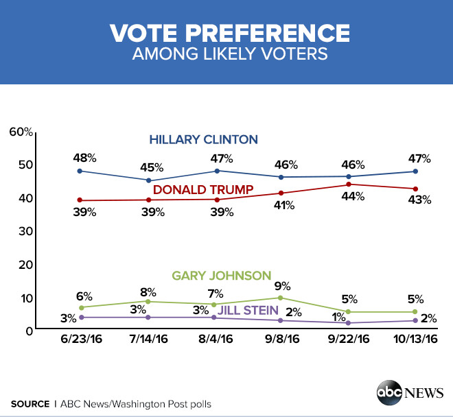 vote%20preference Enthusiasm for Donald Trump Fades, Yet Partisanship Keeps It Close