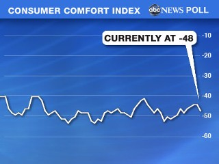 Consumer Confidence Index, September 8, 2009.