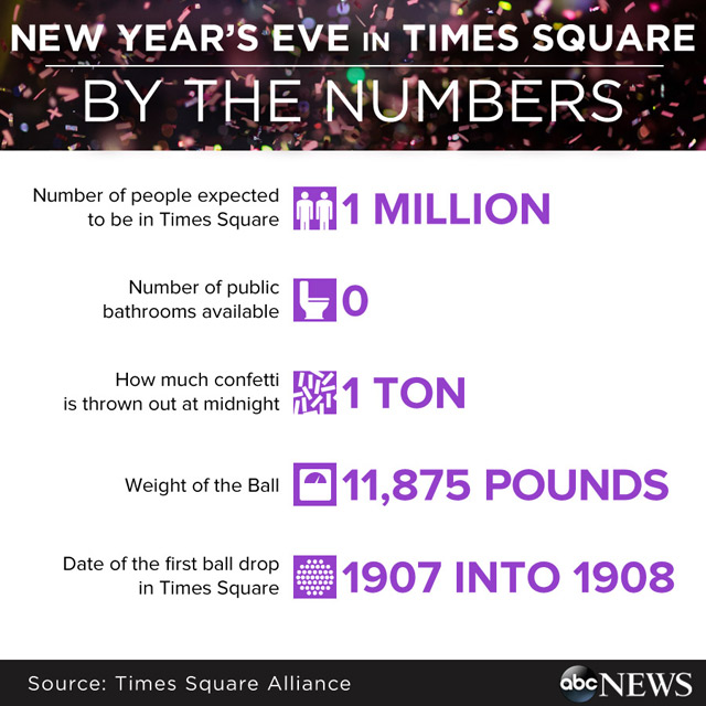 2014 New Year 39 S Eve In Times Square By The Numbers Abc News