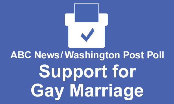 Polls on support for gay marrieage