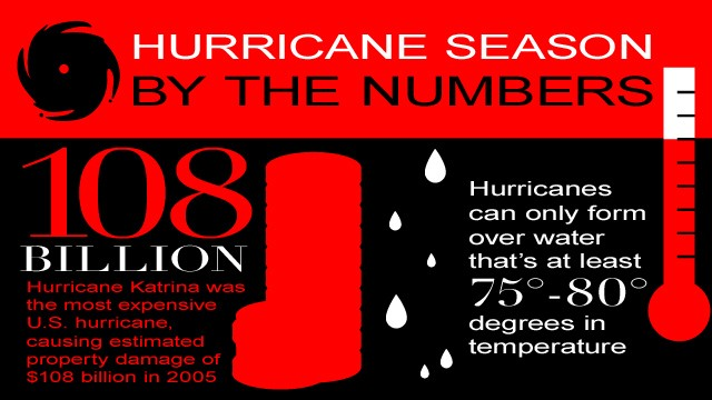Hurricanes by the Numbers