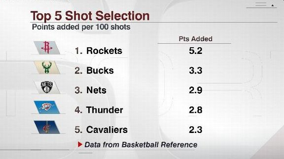 Shot selection graphic
