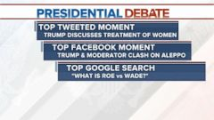 Top Tweeted Moment: Trump Discusses Treatment of Women