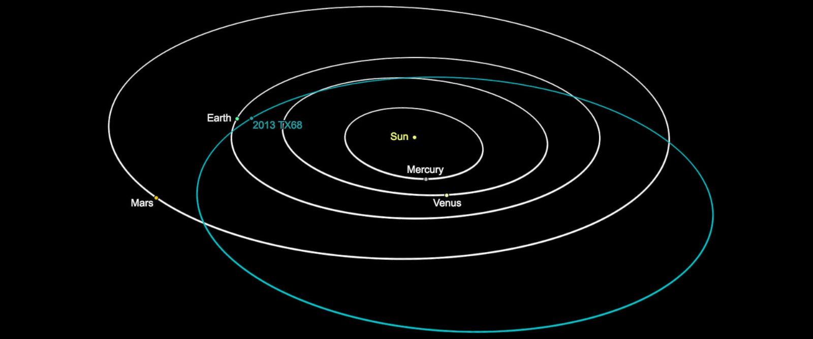 PHOTO: This graphic depicts the orbit of asteroid 2013 TX68, which will fly by Earth on March 8, 2016. The asteroid poses no threat to Earth during this flyby or in the foreseeable future.