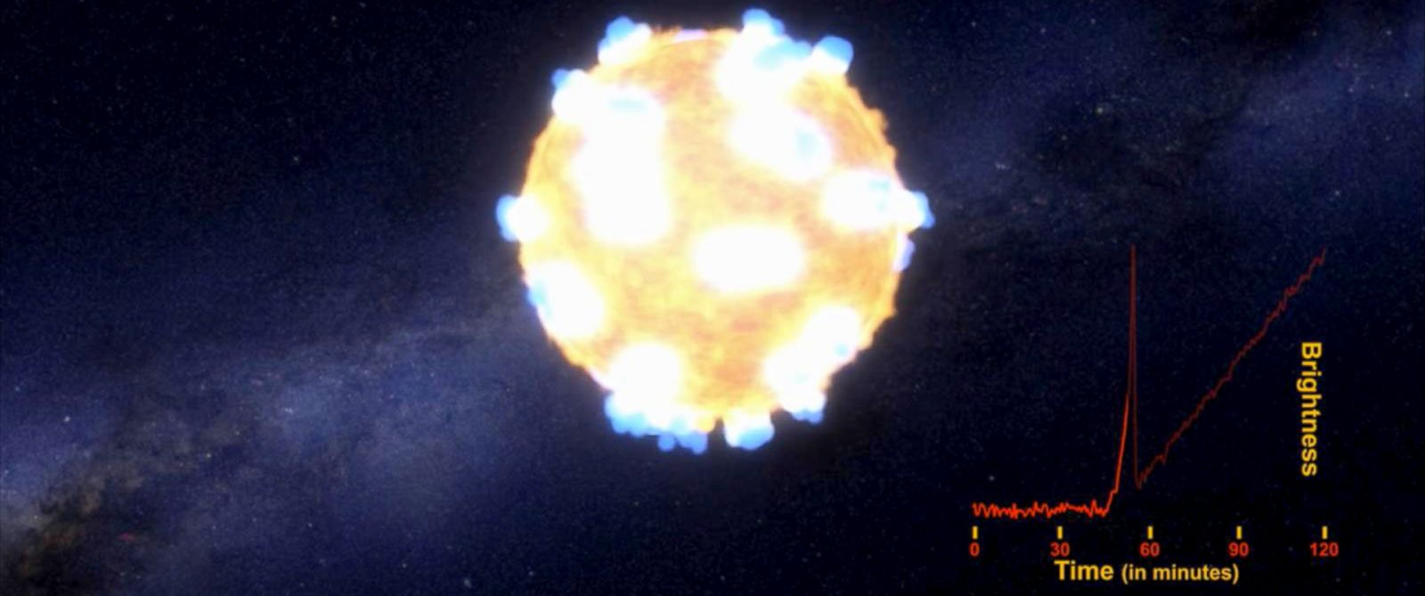 "PHOTO: A still from a cartoon animation by NASAs Ames Research Center shows the brilliant flash of an exploding stars shockwave -- what astronomers call the ""shock breakout."""