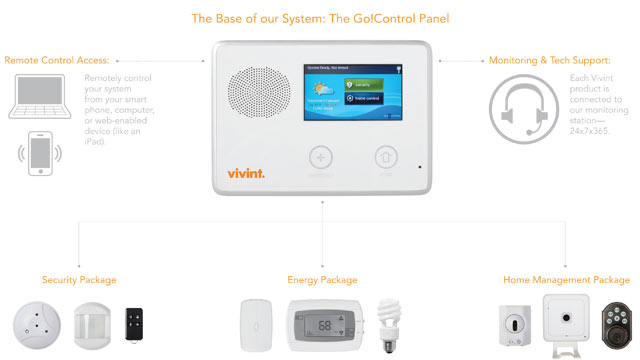 PHOTO: The VIVINT smart home system allows you to monitor your house, turn on the burglar alarm or heat from your cellphone.