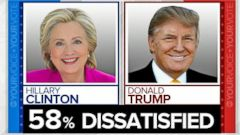 VIDEO: 58% of Registered Voters Dissatisfied with Choice Between Trump and Clinton