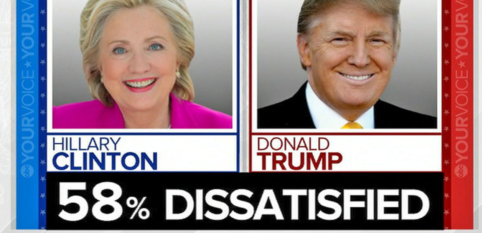 VIDEO: 58% of Registered Voters 'Dissatisfied' with Choice Between Trump and Clinton