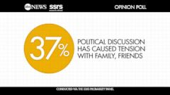 VIDEO: Nearly 40% of Americans Report Tension with Family or Friends Over Election
