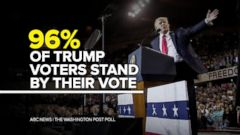 VIDEO: New poll shows 96 percent of Trump supporters stand by their vote