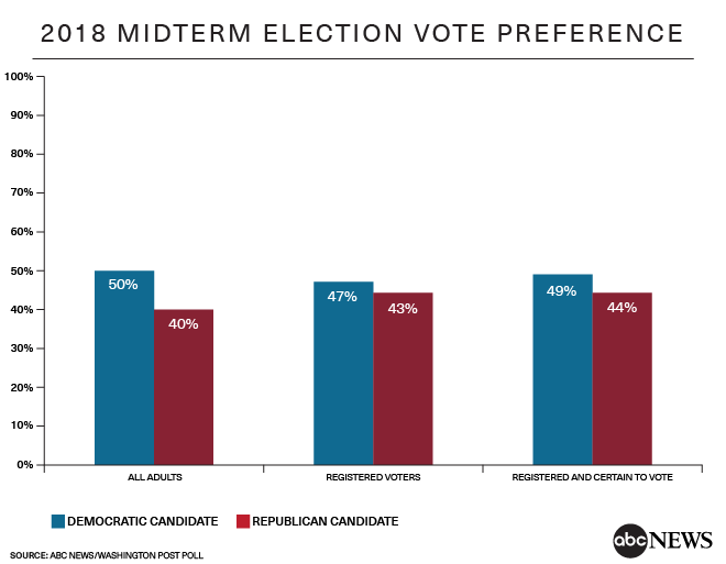 WaPo/ABC Poll: Democrat advantage on voter preferences and enthusiasm shrinks
