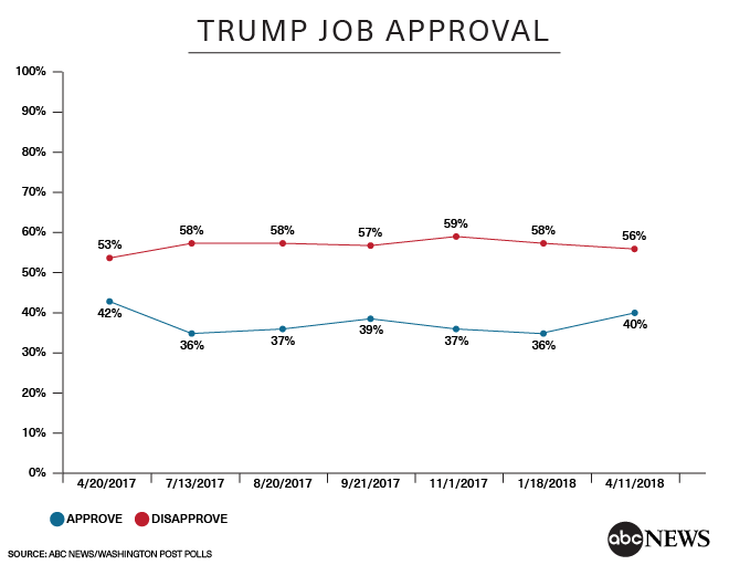 Trump's approval hits highest level in a year
