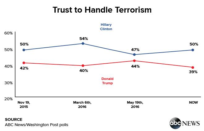 Trust to Handle Terrorism