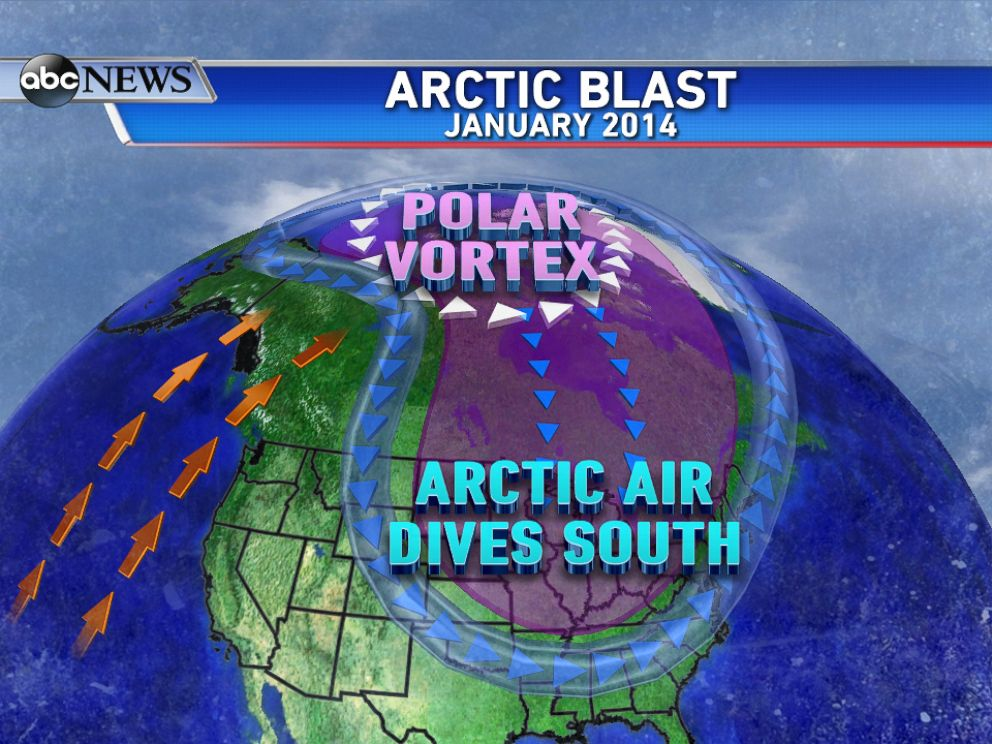 PHOTO: During the first week of January 2014, the polar jet stream was kinked enough to allow a lobe of the polar vortex to slip further south into Canada displacing arctic air down into the United States.