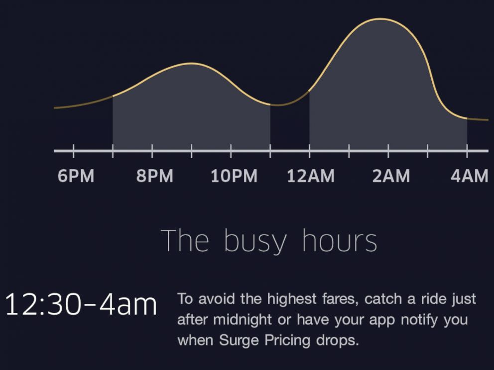 PHOTO: A Uber graphic is seen here showing their busiest hours during New Years Eve.