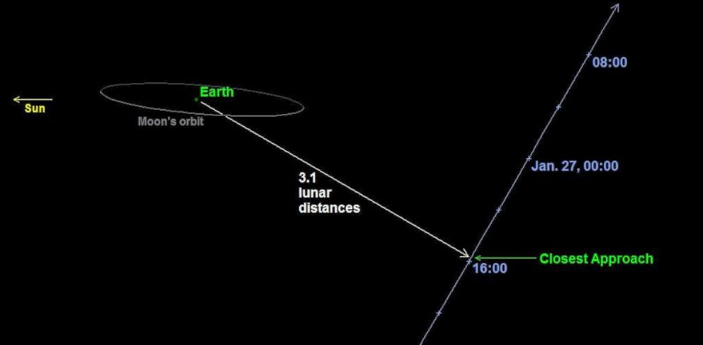 PHOTO:Sky chart for asteroid 2004 BL86, expected to safely pass Earth January 26 11:19am EST.