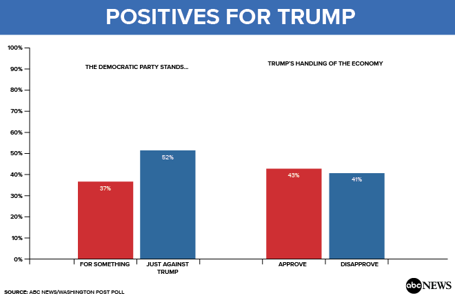 Positives for Trump 170714 6 months in, a record low for Trump, with troubles from Russia to health care (POLL)