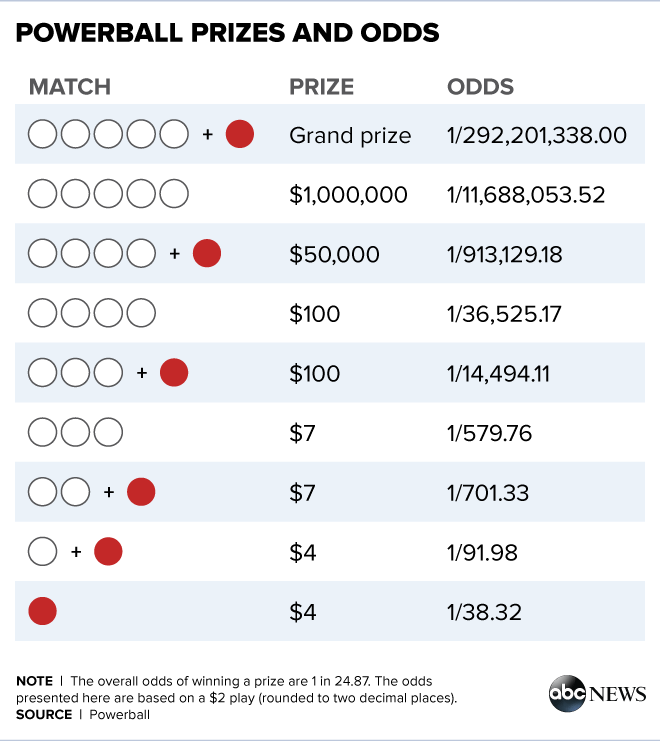 Powerball winning numbers may 18 2018 prizes for powerball