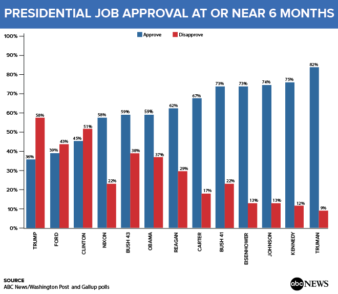 http://a.abcnews.com/images/US/Presidential_Job_Approval_170714.png