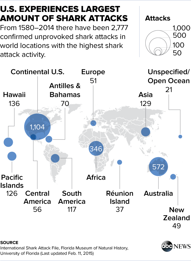 global shark attacks on the rise for surprising reasons abc news