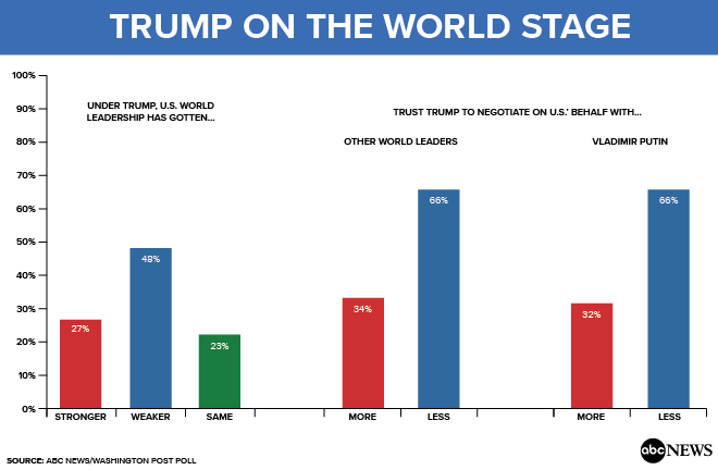 http://a.abcnews.com/images/US/Trump_on_the_World_Stage_170714.png