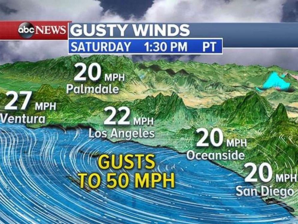 Winds will hover around 20 to 30 mph on Saturday with gusts up to 50 mph in Southern California.