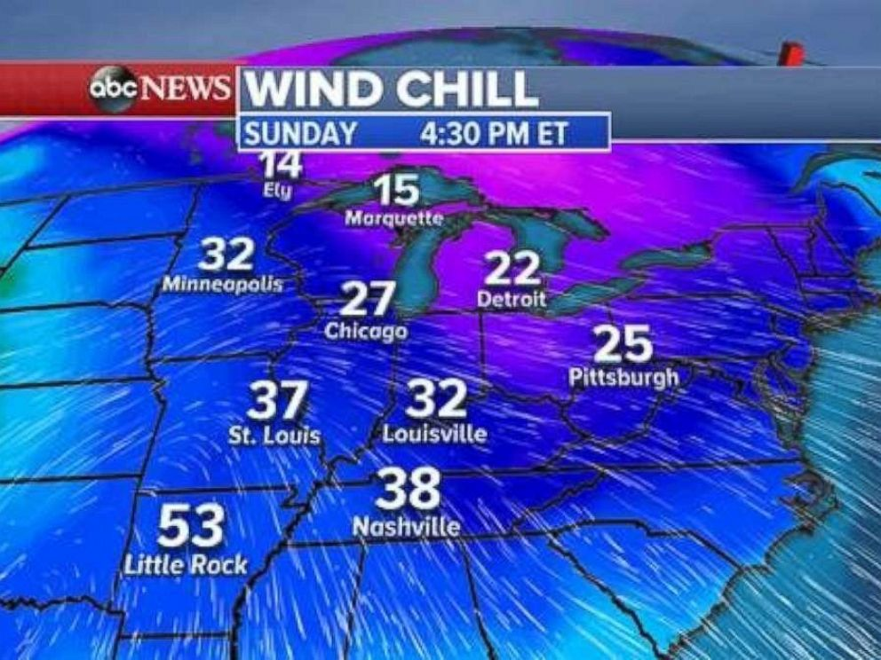 Wind chills in the Midwest on Sunday evening will be well below freezing.