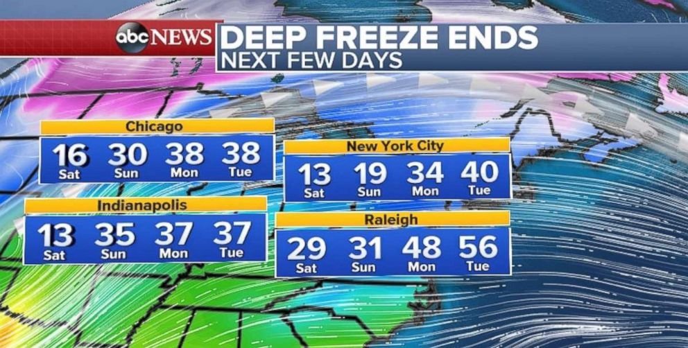 PHOTO: There is an end in sight for the deep freeze in the the Midwest and Northeast.