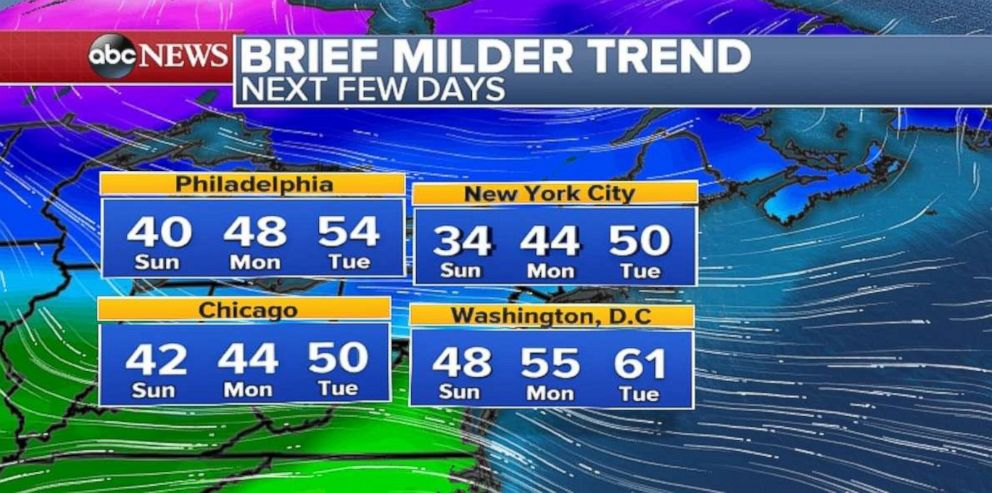 PHOTO: New York City, Philadelphia, Washington and Chicago will have milder temperatures over the next few days.