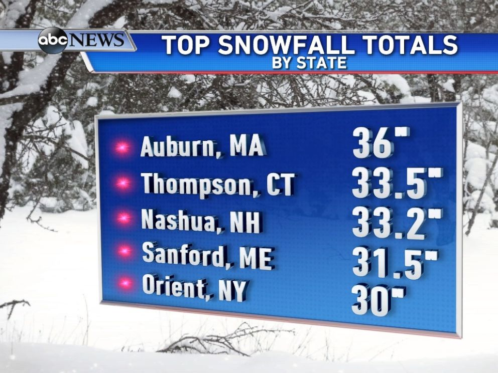 PHOTO: Here are the highest totals in the 5 states that received 30+ of snow.